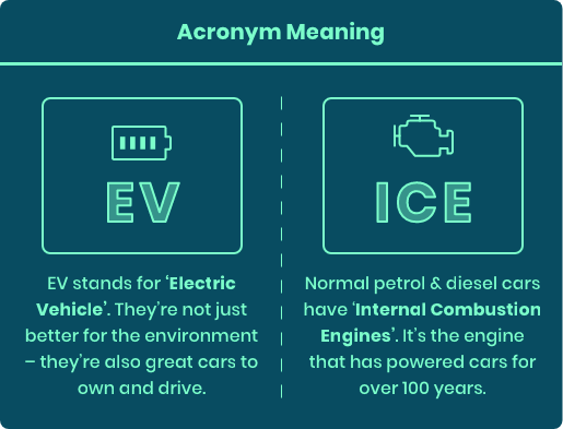 A graphic to describe acronyms used within the text