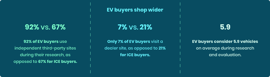 More key statistics representing that EV buyers shop wider than ICE consumers.