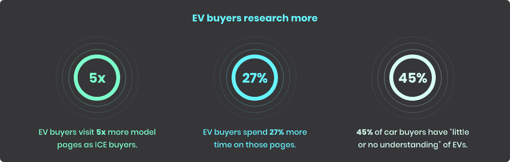 A graphic representing statistics and showing that EV buyers research more than ICE consumers.